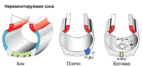 ремонт боковых порезов